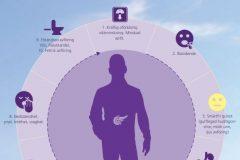 10 varningssignaler om pankreascancer på 14 olika språk